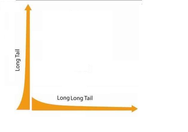 long longtail
