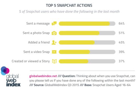 GWI-Snapchat
